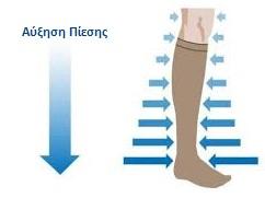 Ελαστικές Κάλτσες